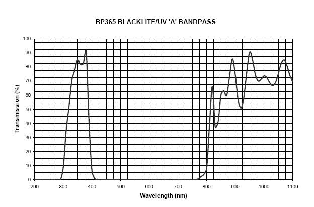 FIND-R-SCOPE Model BP365-32 Bandpass UV Filter The FIND-R